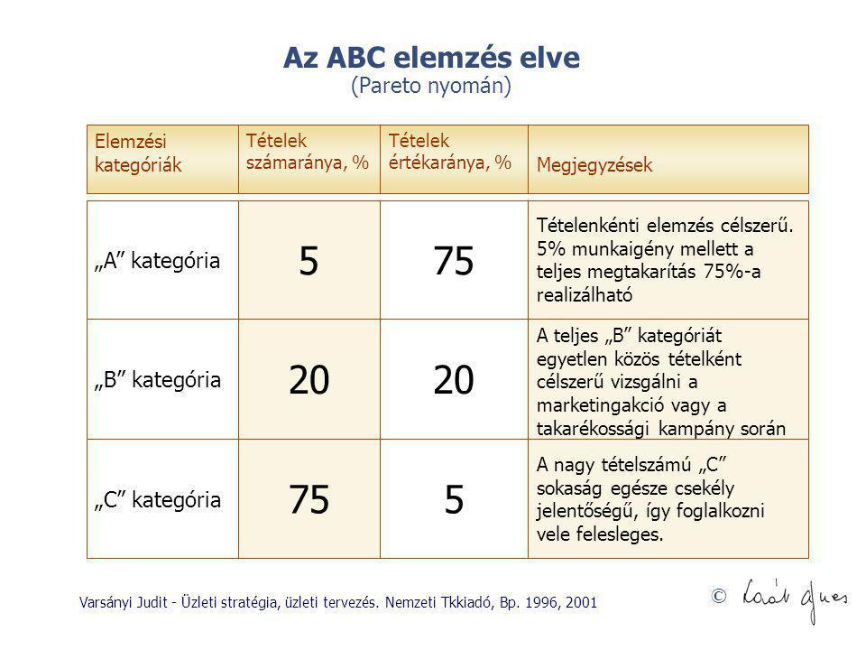Az ABC elemzés elve (Pareto nyomán)