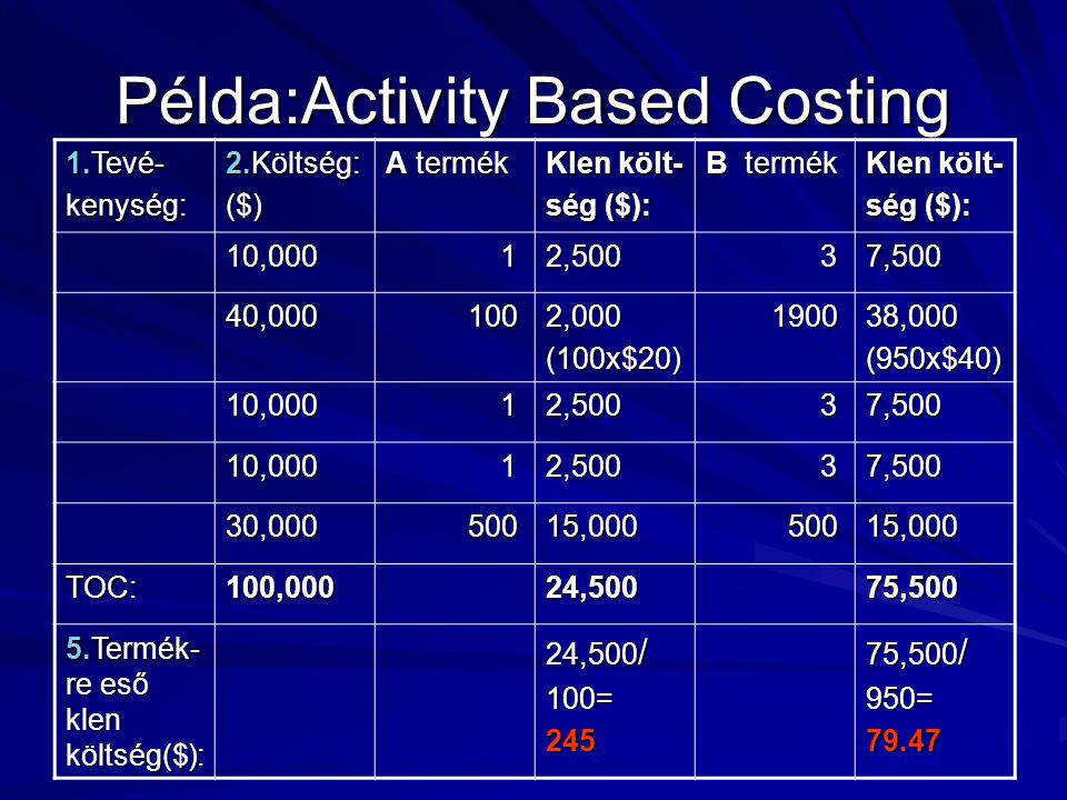 Példa:Activity Based Costing