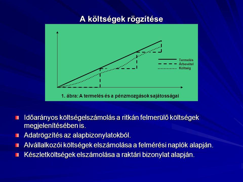1. ábra: A termelés és a pénzmozgások sajátosságai