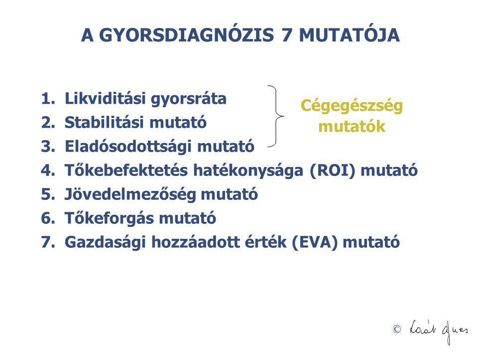 A GYORSDIAGNÓZIS 7 MUTATÓJA