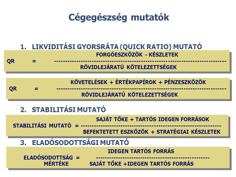 Cégegészség mutatók LIKVIDITÁSI GYORSRÁTA (QUICK RATIO) MUTATÓ