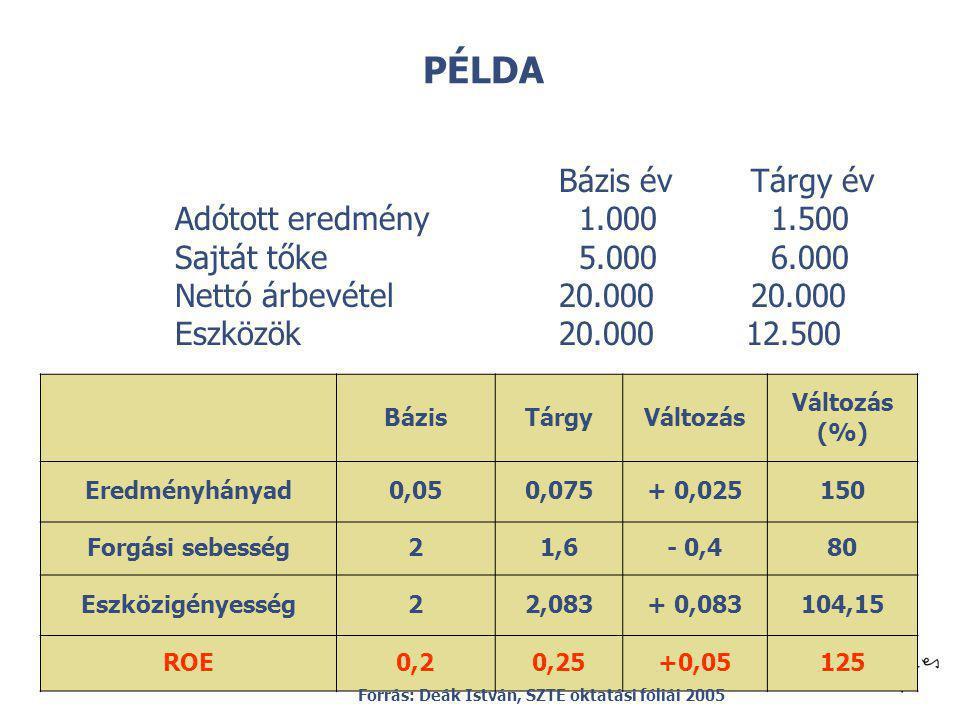 PÉLDA Bázis év Tárgy év Adótott eredmény 1.000 1.500
