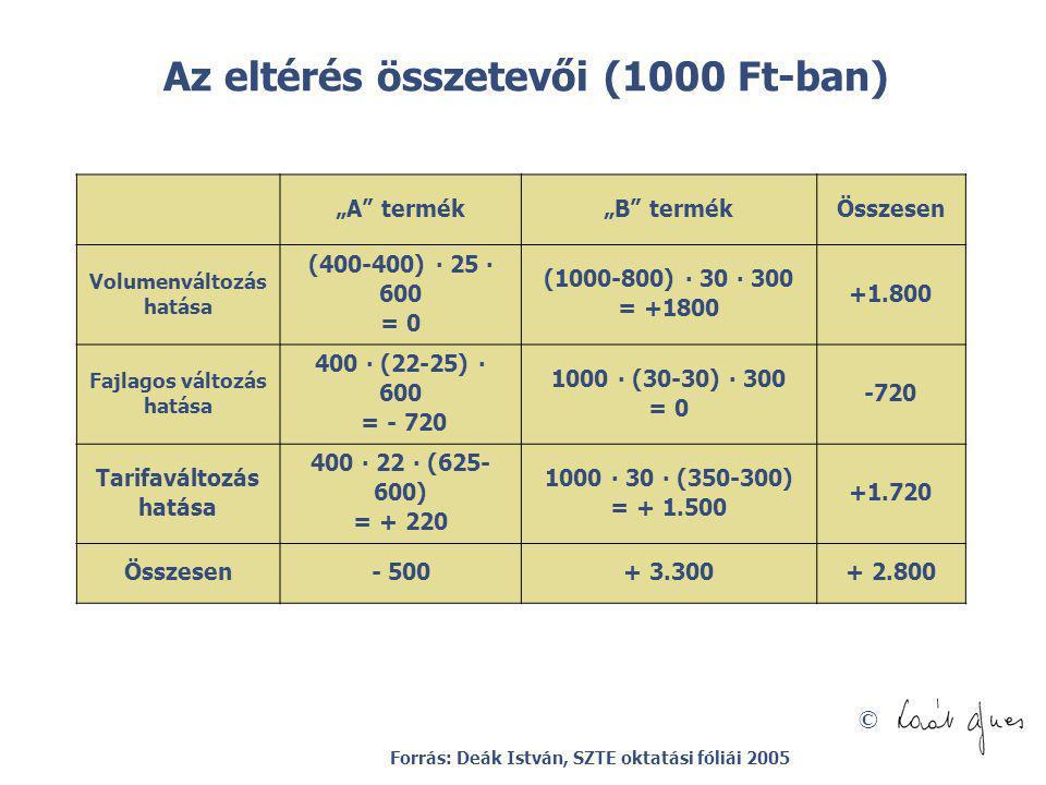 Az eltérés összetevői (1000 Ft-ban)