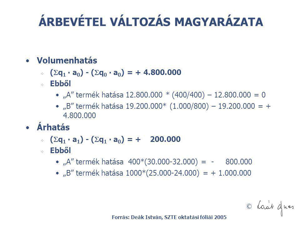 ÁRBEVÉTEL VÁLTOZÁS MAGYARÁZATA