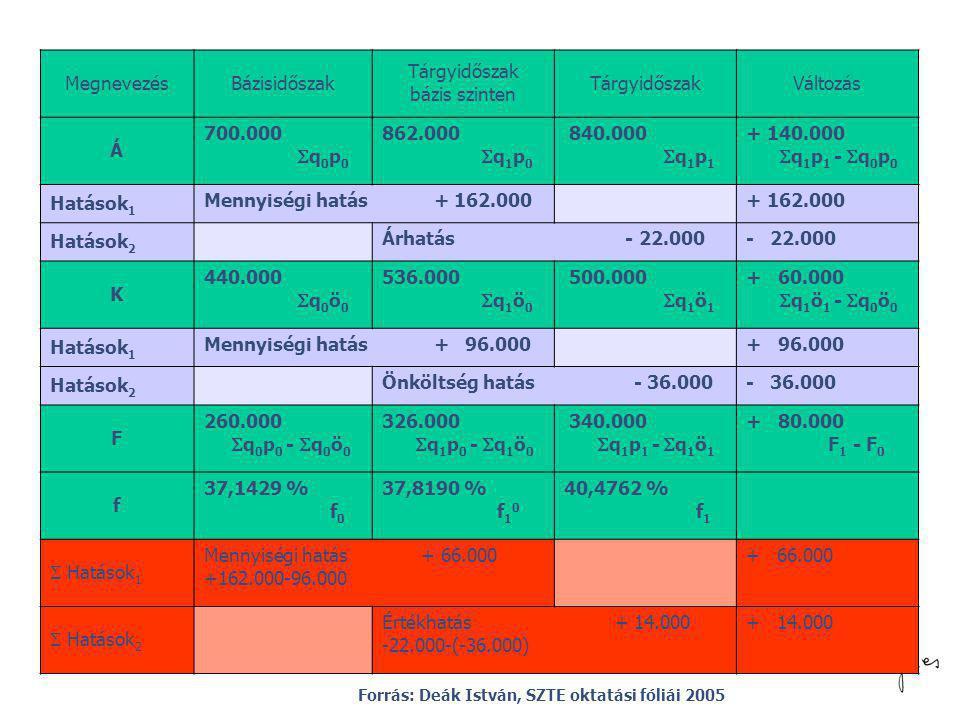 Megnevezés Bázisidőszak Tárgyidőszak bázis szinten Változás Á 700.000