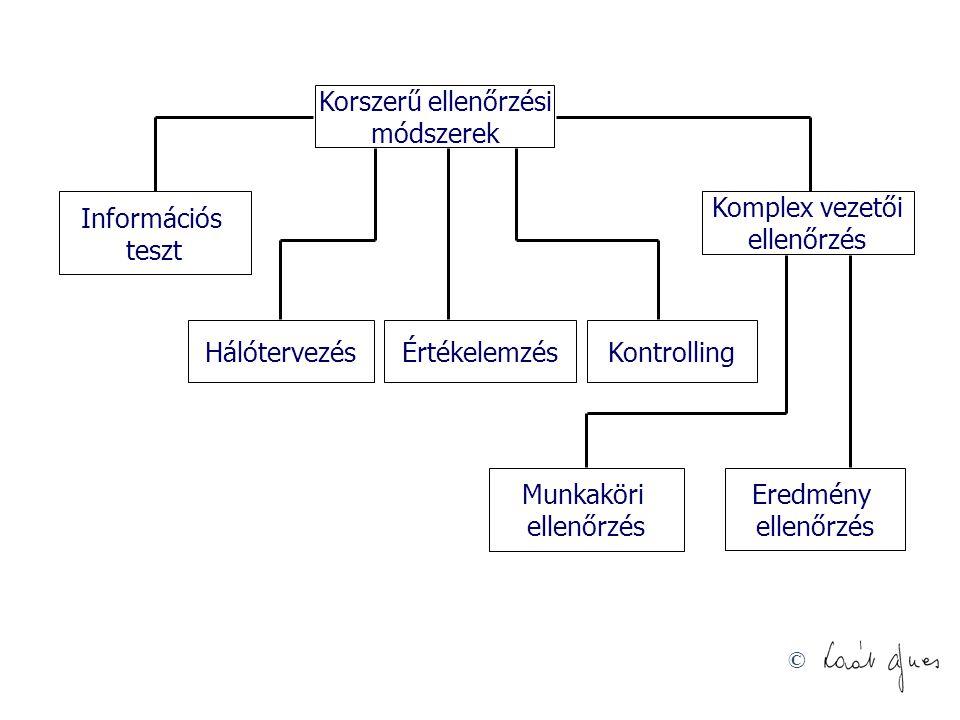 Korszerű ellenőrzési módszerek. Információs. teszt. Komplex vezetői. ellenőrzés. Hálótervezés.
