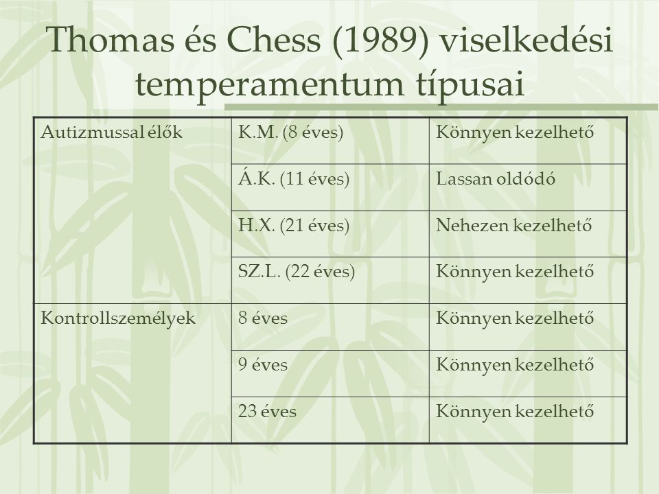 Thomas és Chess (1989) viselkedési temperamentum típusai