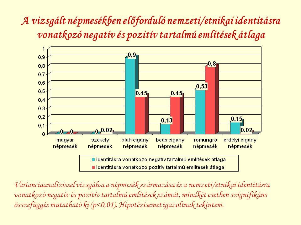 A vizsgált népmesékben előforduló nemzeti/etnikai identitásra vonatkozó negatív és pozitív tartalmú említések átlaga