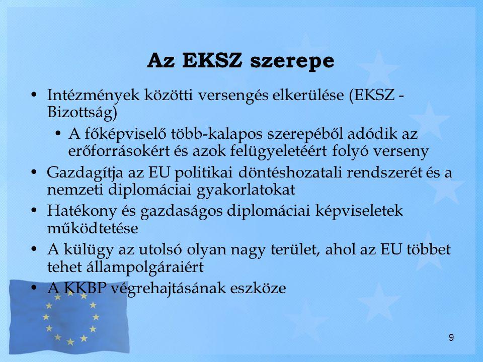 Az EKSZ szerepe Intézmények közötti versengés elkerülése (EKSZ - Bizottság)