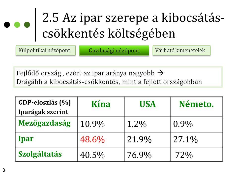 2.5 Az ipar szerepe a kibocsátás-csökkentés költségében