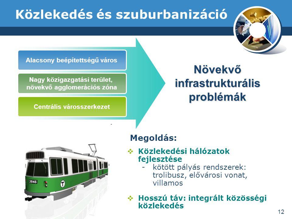 Közlekedés és szuburbanizáció