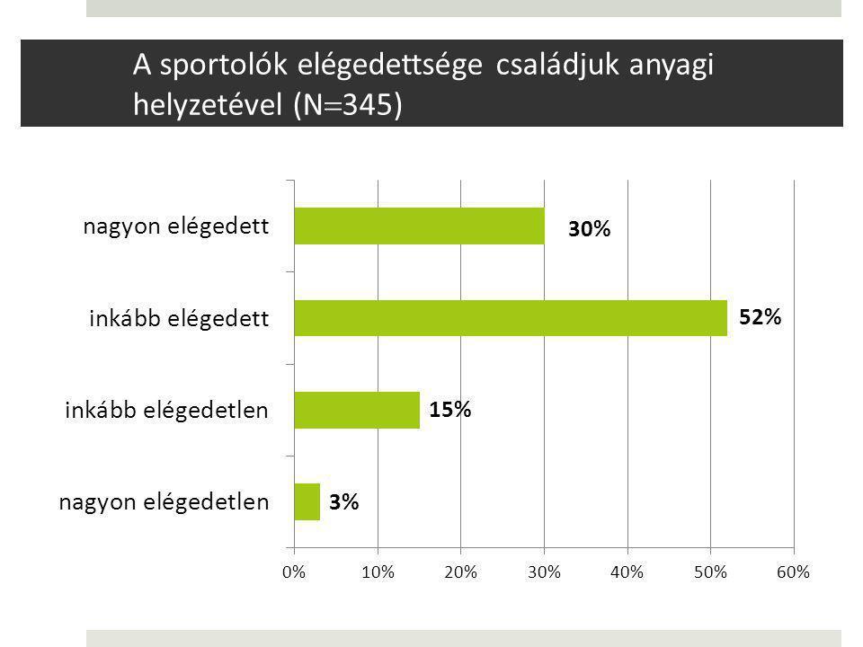 A sportolók elégedettsége családjuk anyagi helyzetével (N345)