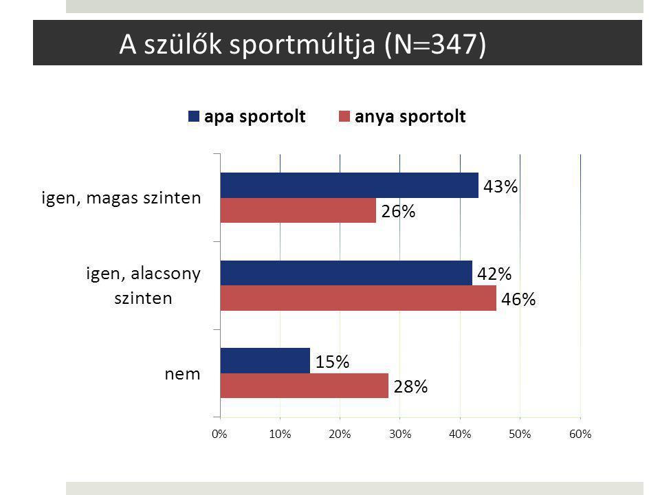 A szülők sportmúltja (N347)