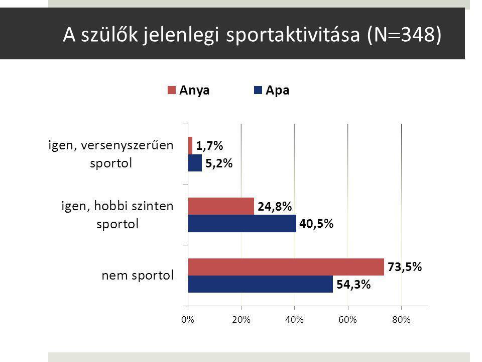 A szülők jelenlegi sportaktivitása (N348)