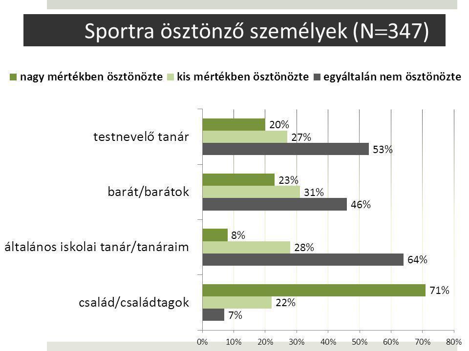 Sportra ösztönző személyek (N347)