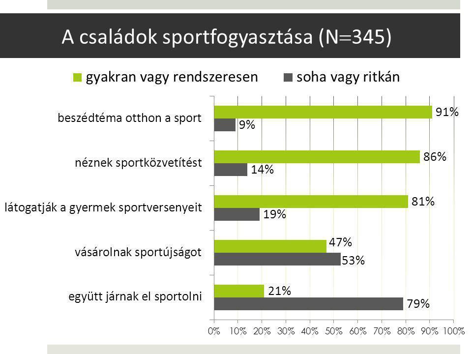 A családok sportfogyasztása (N345)