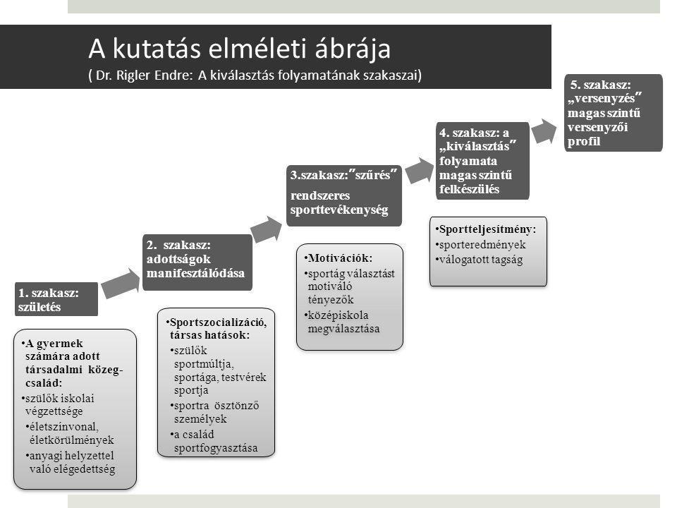 A kutatás elméleti ábrája ( Dr