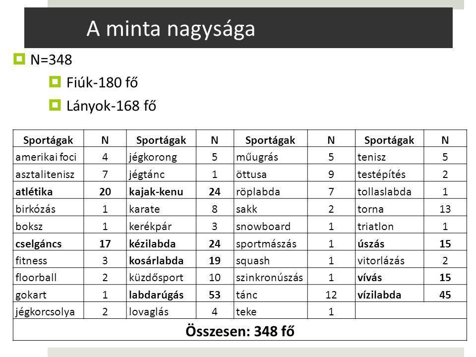 A minta nagysága N=348 Fiúk-180 fő Lányok-168 fő Összesen: 348 fő