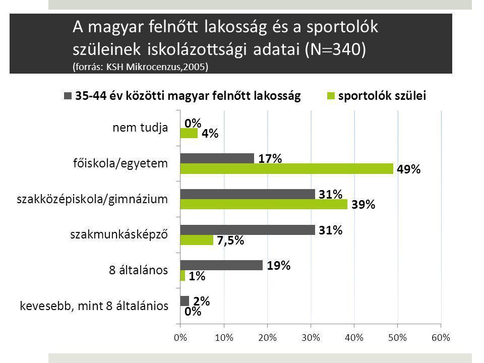 A magyar felnőtt lakosság és a sportolók szüleinek iskolázottsági adatai (N340) (forrás: KSH Mikrocenzus,2005)