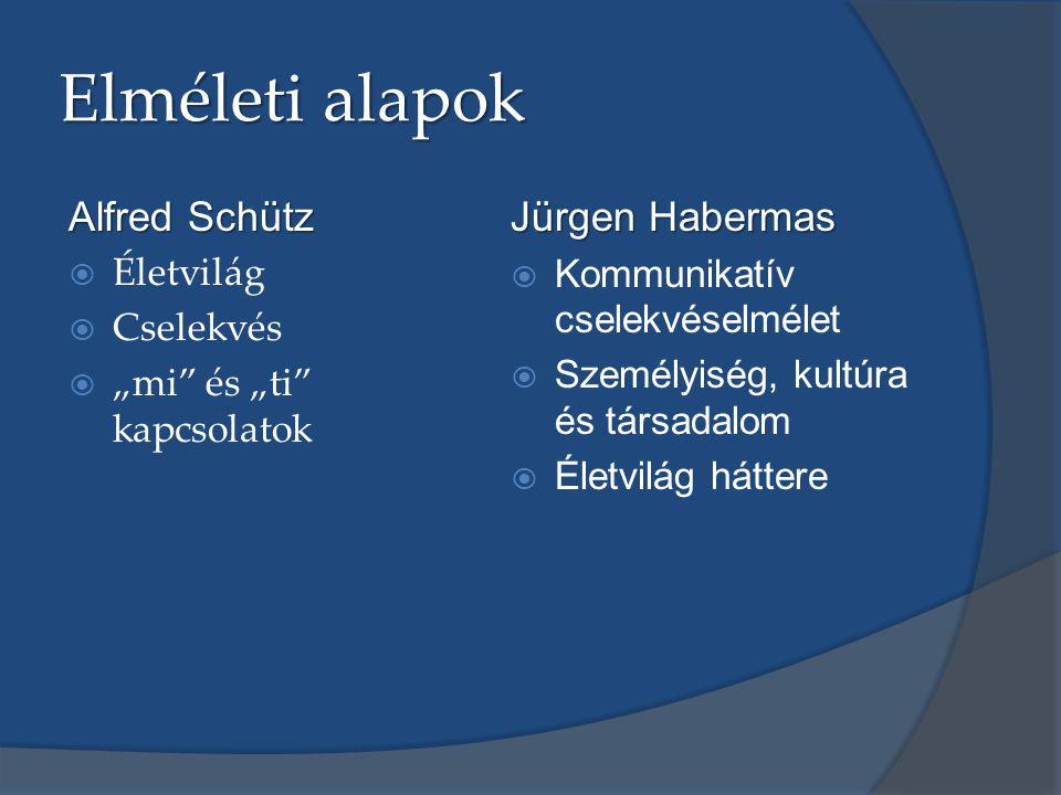 Elméleti alapok Alfred Schütz Jürgen Habermas Életvilág Cselekvés