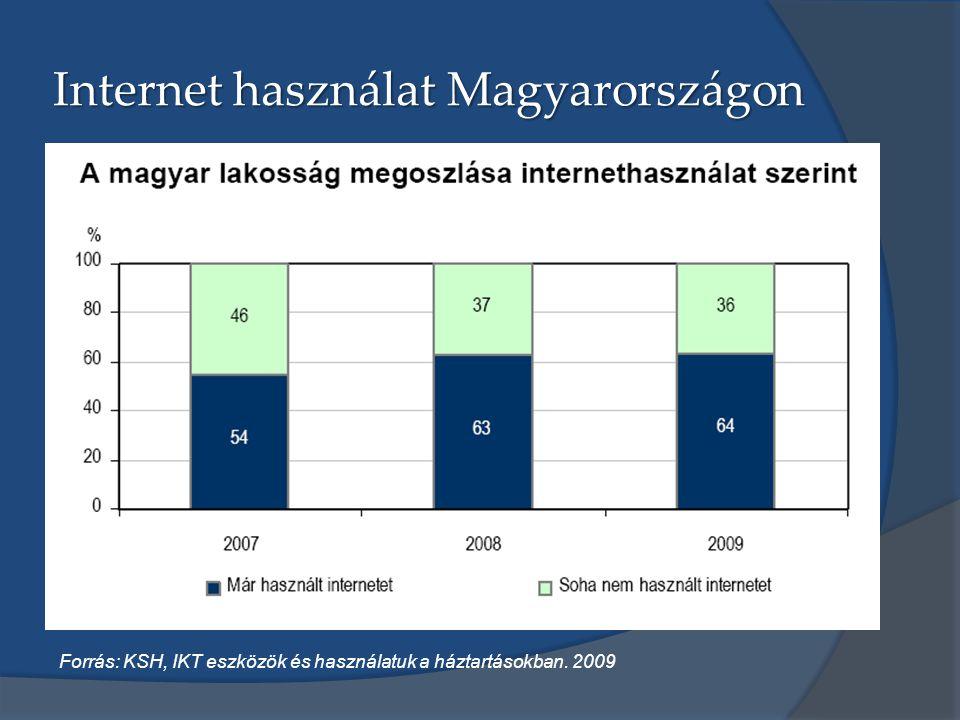 Internet használat Magyarországon