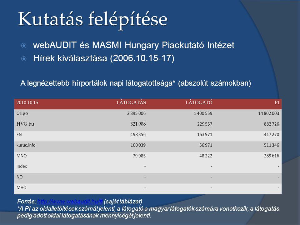 Kutatás felépítése webAUDIT és MASMI Hungary Piackutató Intézet