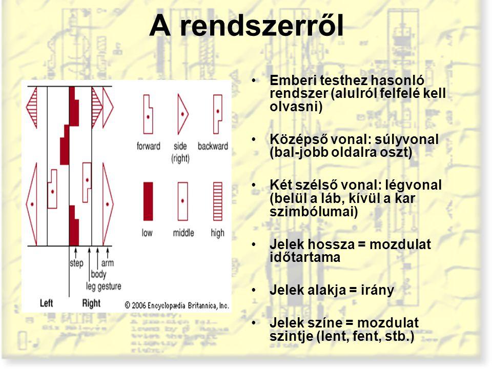 A rendszerről Emberi testhez hasonló rendszer (alulról felfelé kell olvasni) Középső vonal: súlyvonal (bal-jobb oldalra oszt)