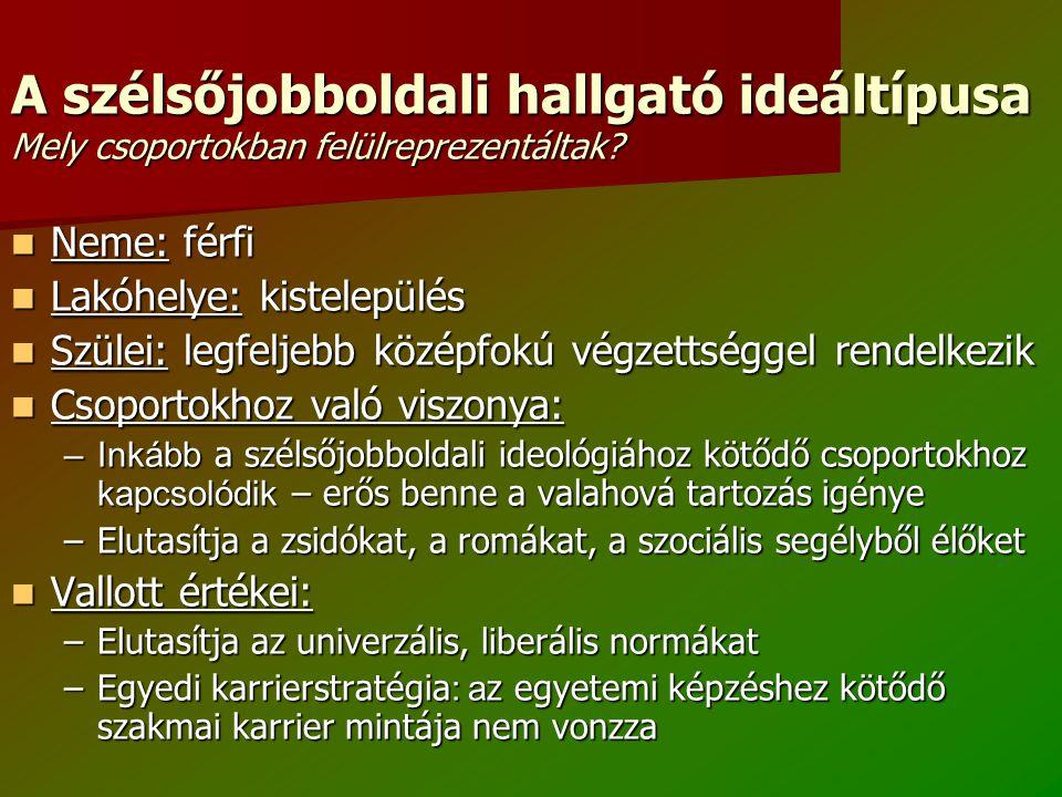 A szélsőjobboldali hallgató ideáltípusa Mely csoportokban felülreprezentáltak