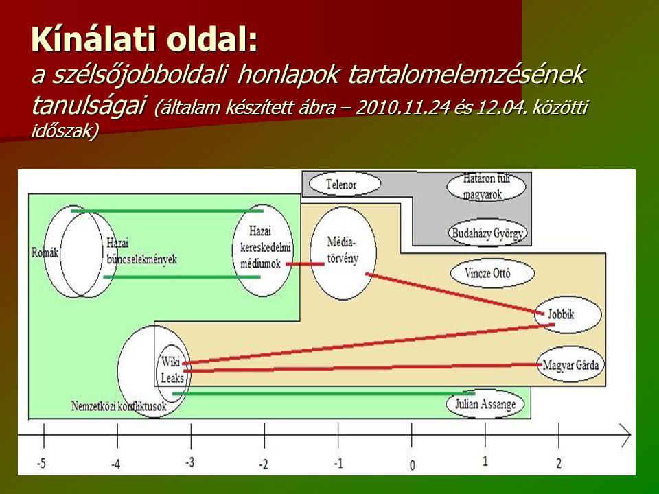 Kínálati oldal: a szélsőjobboldali honlapok tartalomelemzésének tanulságai (általam készített ábra – 2010.11.24 és 12.04.