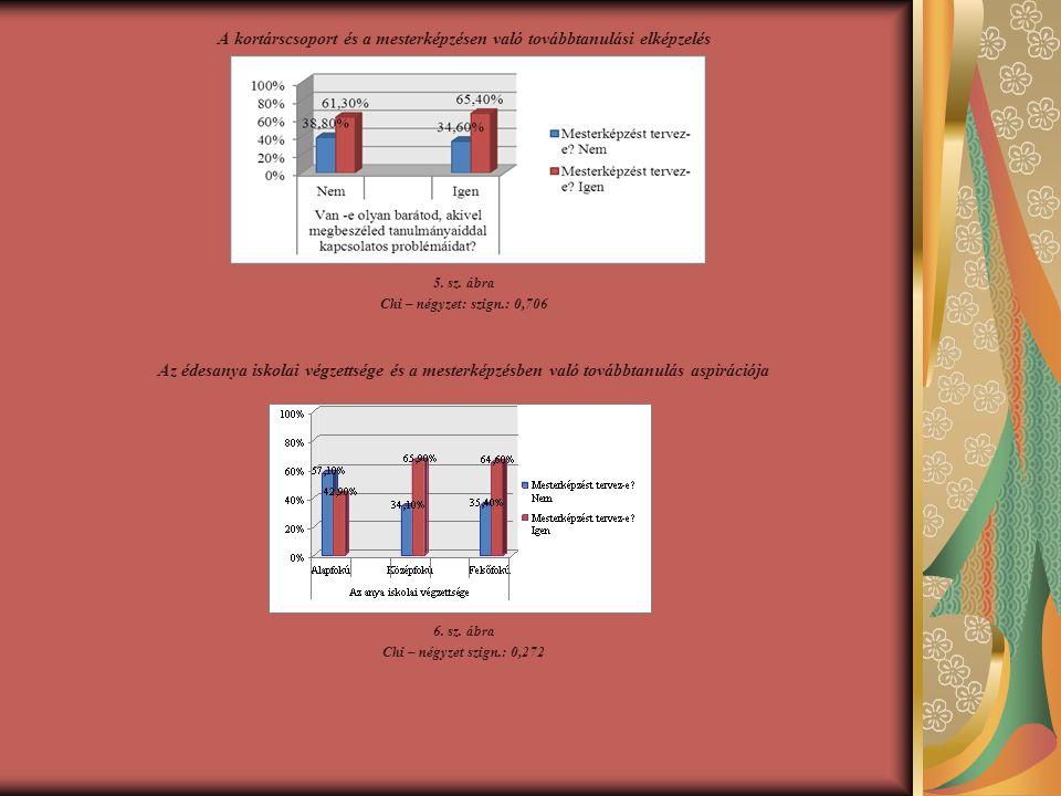 A kortárscsoport és a mesterképzésen való továbbtanulási elképzelés