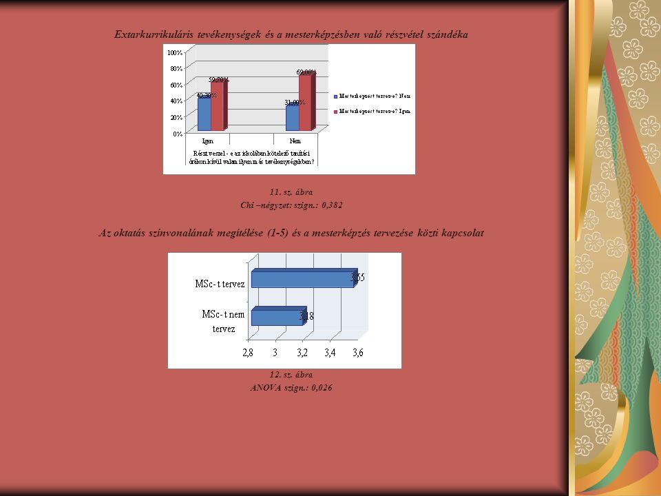 Extarkurrikuláris tevékenységek és a mesterképzésben való részvétel szándéka