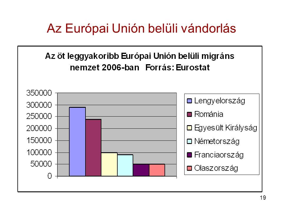 Az Európai Unión belüli vándorlás