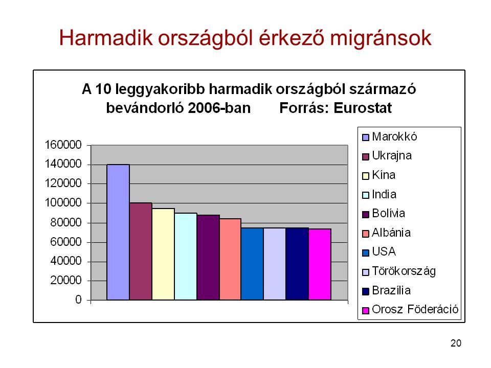 Harmadik országból érkező migránsok