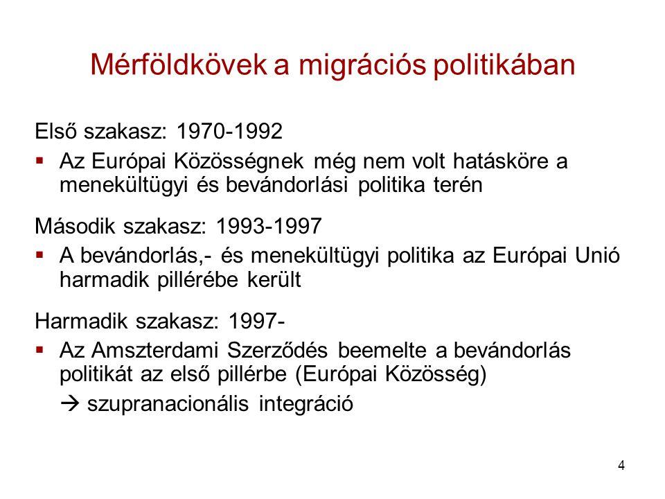 Mérföldkövek a migrációs politikában