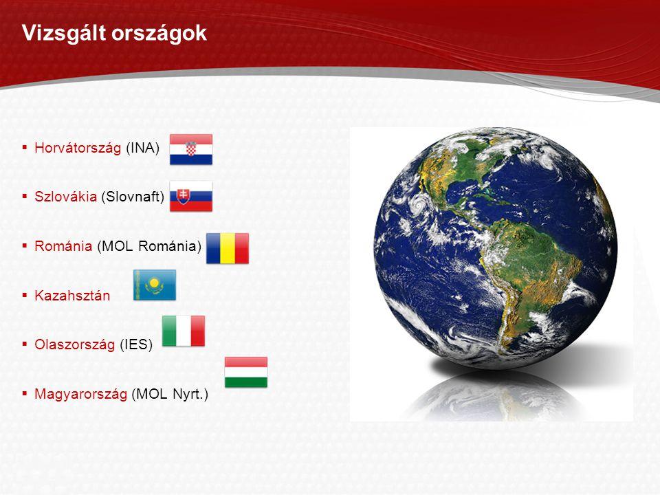 Vizsgált országok Horvátország (INA) Szlovákia (Slovnaft)