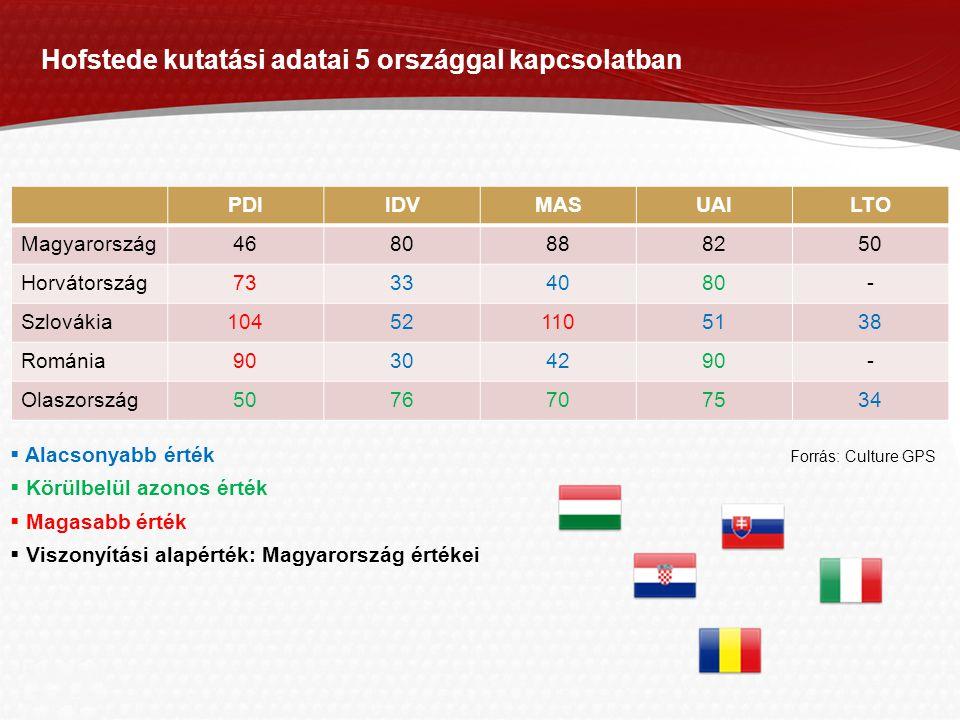 Hofstede kutatási adatai 5 országgal kapcsolatban