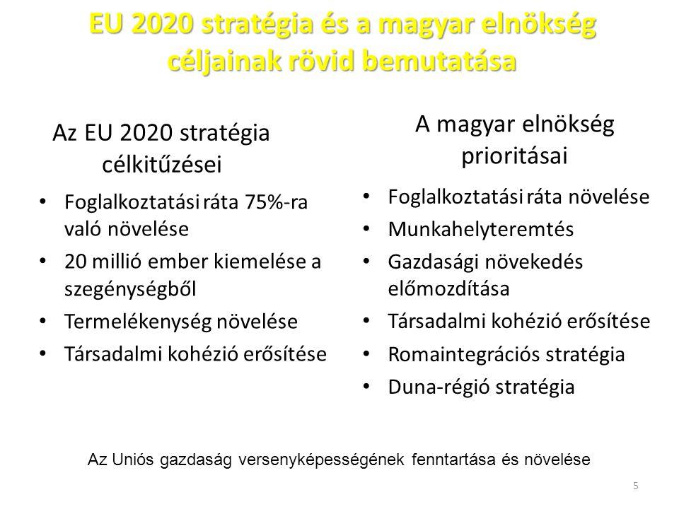 Az EU 2020 stratégia célkitűzései