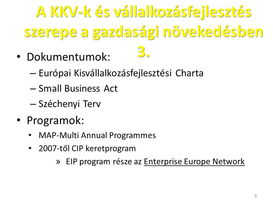 A KKV-k és vállalkozásfejlesztés szerepe a gazdasági növekedésben 3.