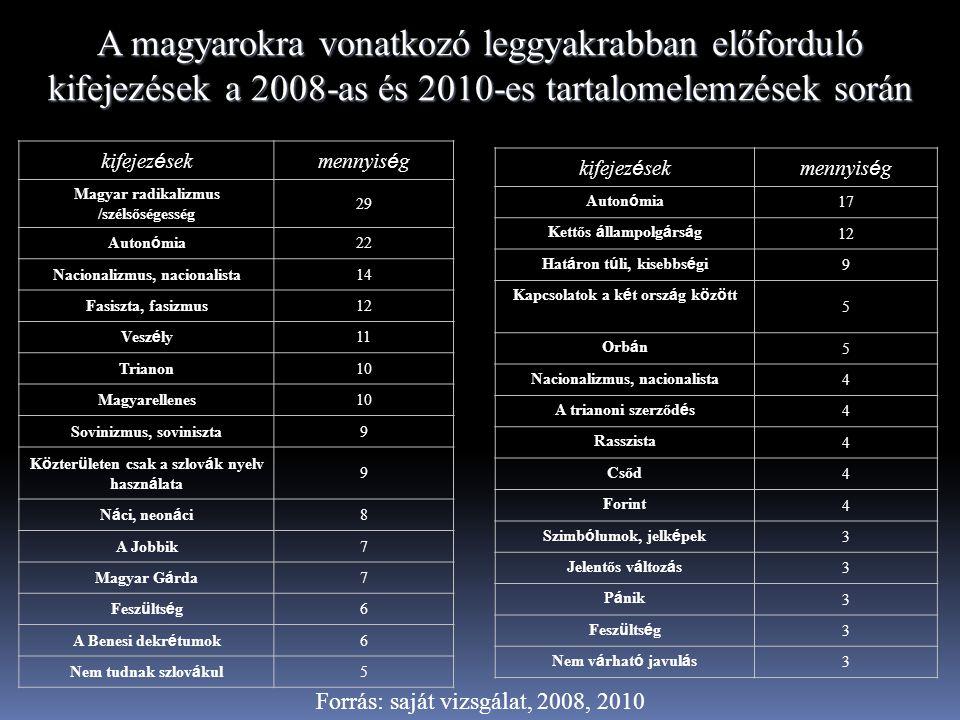 A magyarokra vonatkozó leggyakrabban előforduló kifejezések a 2008-as és 2010-es tartalomelemzések során