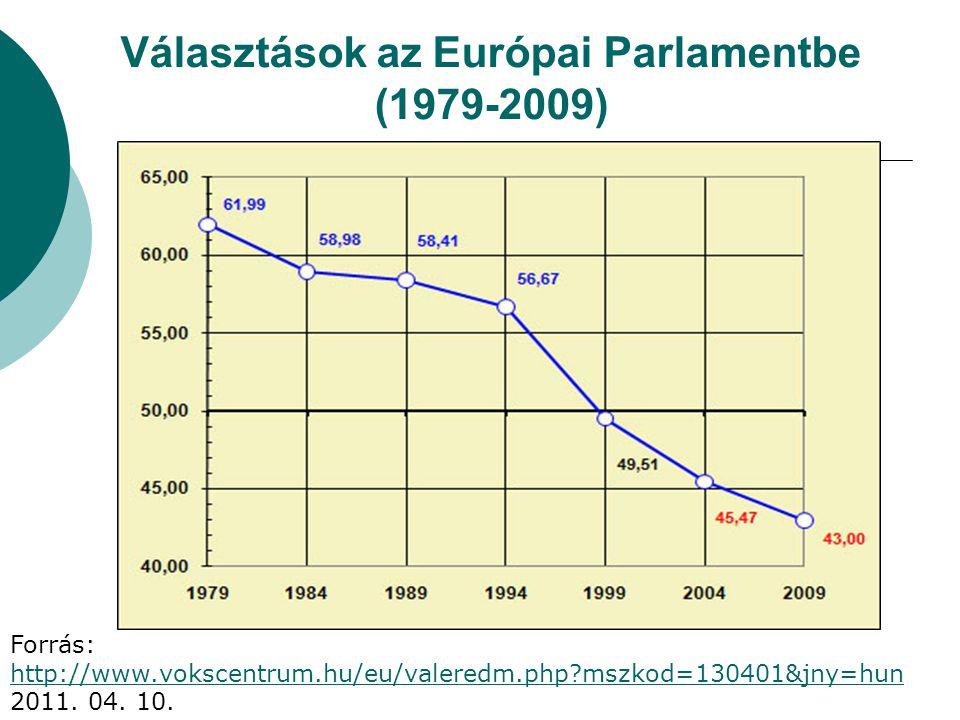 Választások az Európai Parlamentbe (1979-2009)