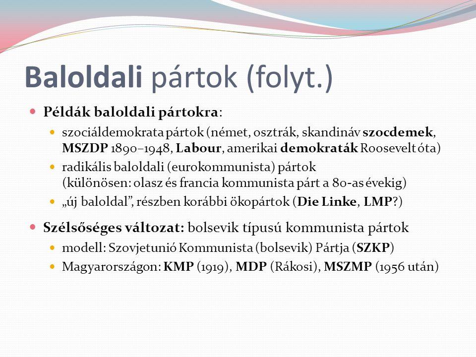 Baloldali pártok (folyt.)
