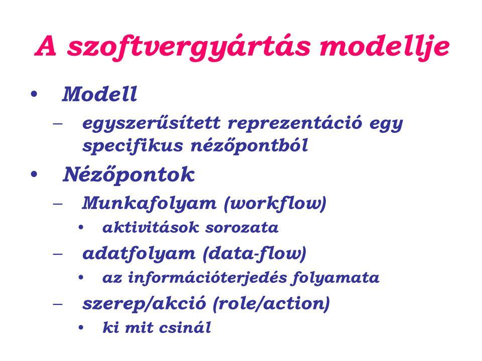 A szoftvergyártás modellje