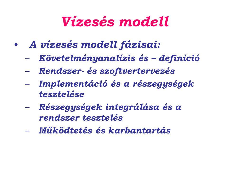 Vízesés modell A vízesés modell fázisai: