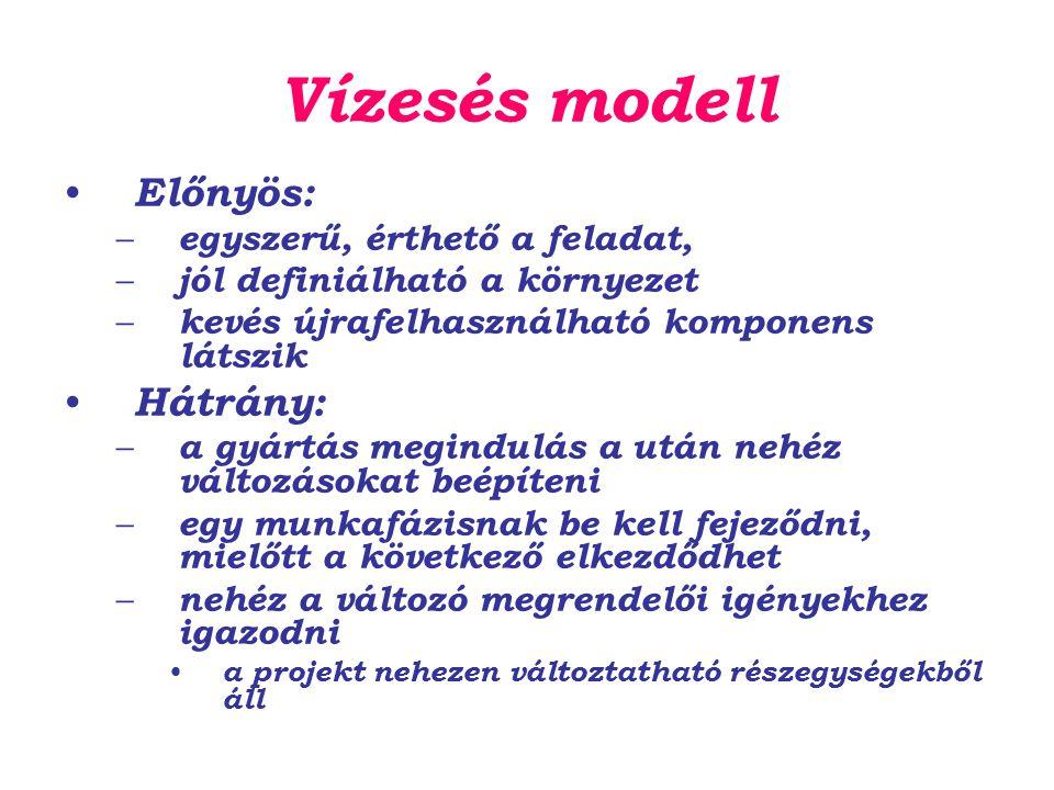 Vízesés modell Előnyös: Hátrány: egyszerű, érthető a feladat,