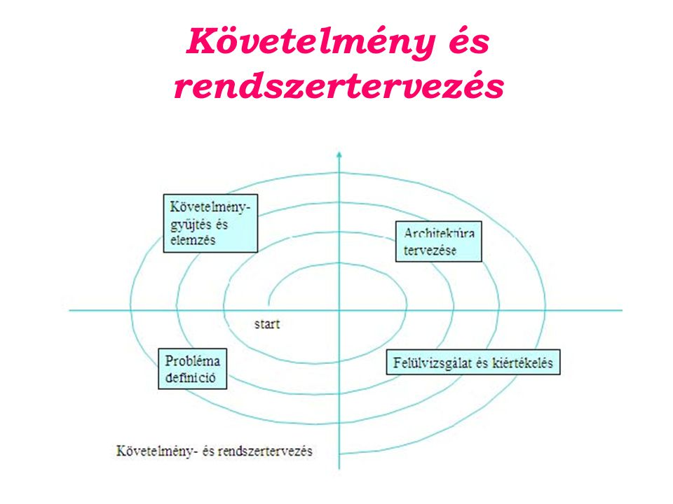 Követelmény és rendszertervezés