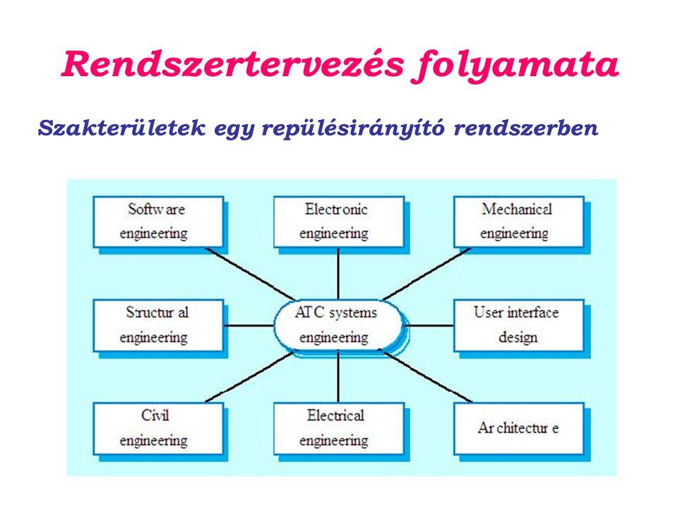 Rendszertervezés folyamata
