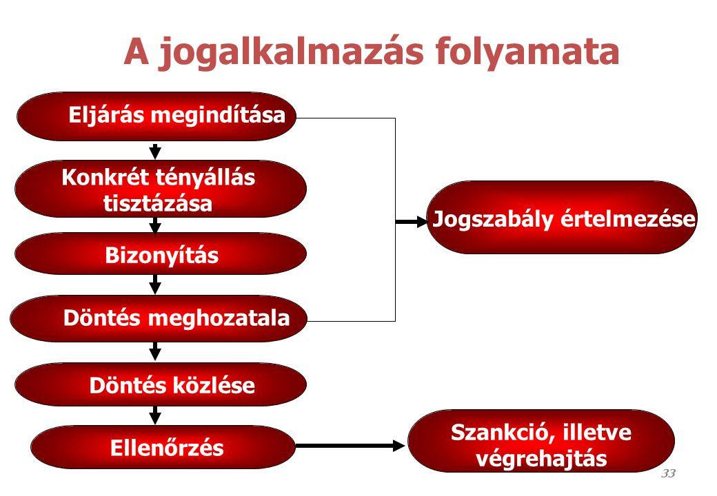 Jogalkotás - jogalkalmazás A jogalkalmazás folyamata