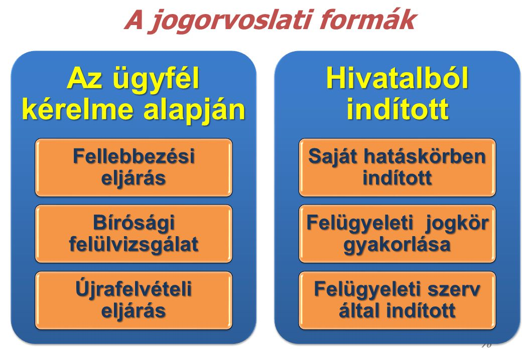 A jogorvoslati formák Az ügyfél kérelme alapján Fellebbezési eljárás