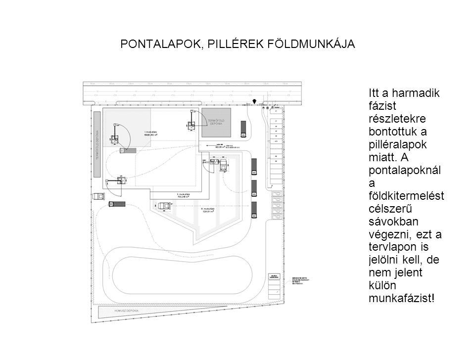 PONTALAPOK, PILLÉREK FÖLDMUNKÁJA