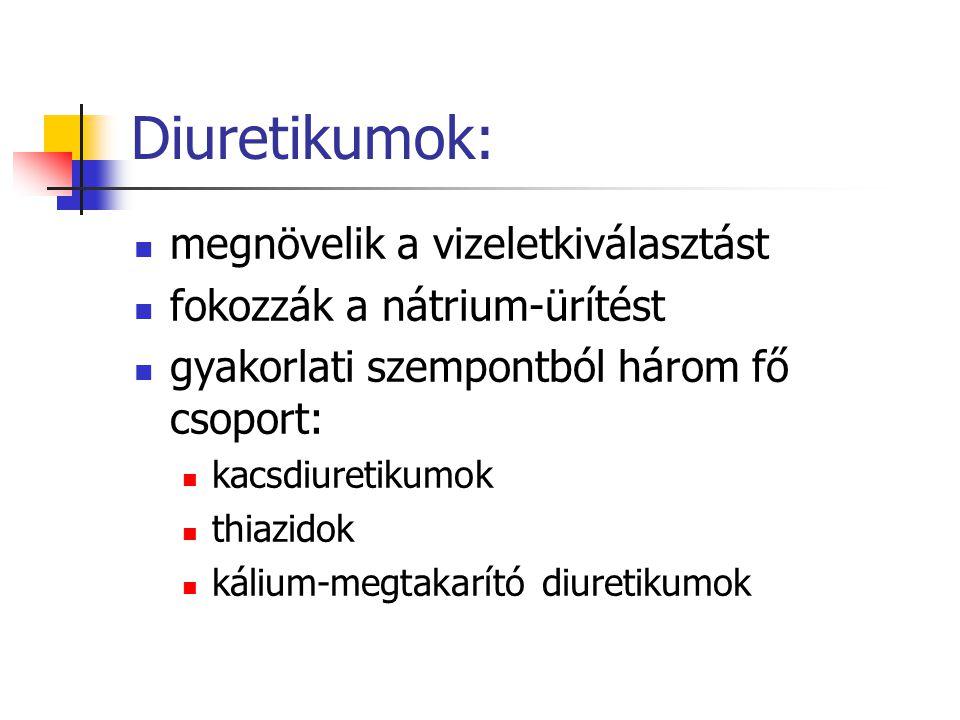 Diuretikumok: megnövelik a vizeletkiválasztást
